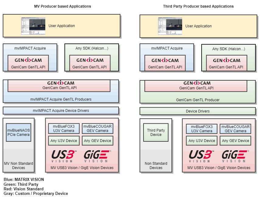 MATRIX VISION - mvBlueCOUGAR-X/-XD Technical Documentation